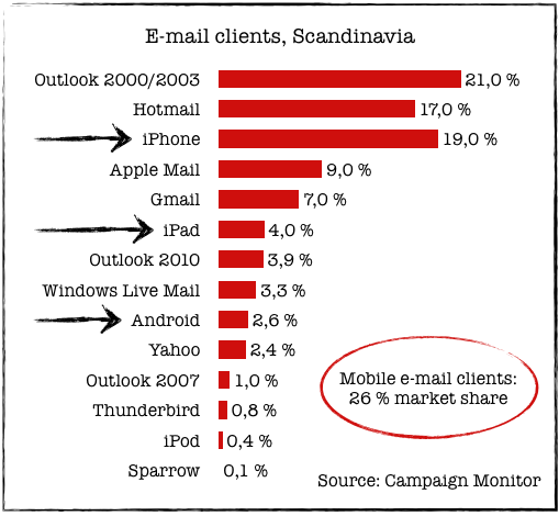 Email Clients in Scandinavia